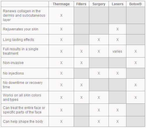Thermage compared to other alternatives